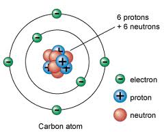 Structure of a Carbon Atom