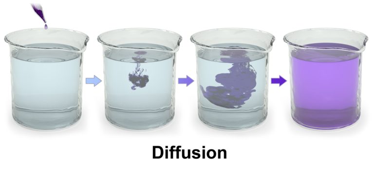an experiment to demonstrate the process of diffusion Describe diffusion with an experiment follow  6 answers 6 report abuse chat or rant, adult content, spam, insulting other members,show more.